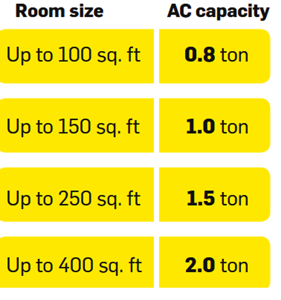How To Calculate The Air Conditioner Capacity (Ton) For Our House ?